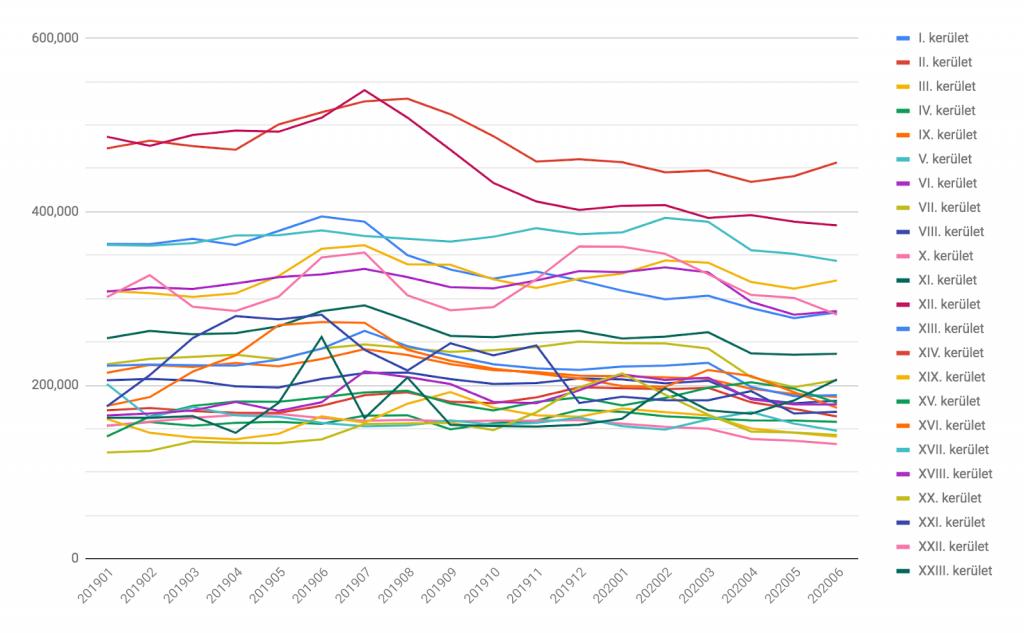 Bérleti díjak alakulása kerületenként az elmúlt hónapokban
