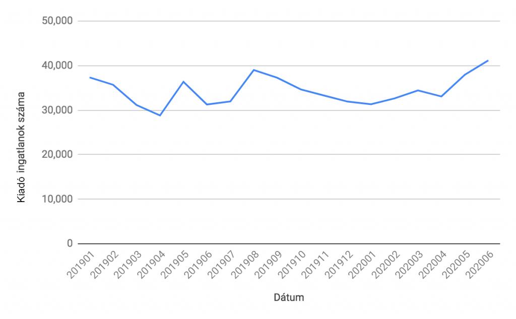 Kiadó ingatlanok számának alakulása az elmúlt hónapokban